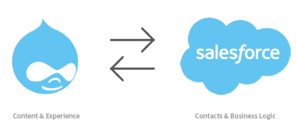 Drupal logo and Salesforce logo connected by arrows depicting bidirectional integration