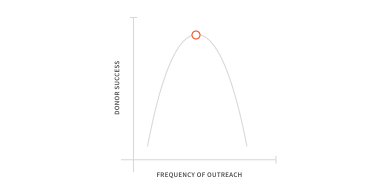 A graph showing donor success on the y-axis and frequency of outreach on the x-axis with a parabola graphed on it