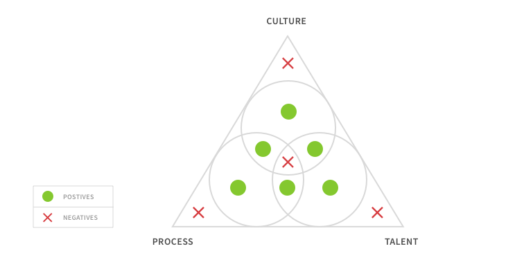 A triangle with vertices labeled talent, process, and culture. A three circle Venn diagram is within the boundaries of the shape with various points marked based on their relative viabilities as strategies.